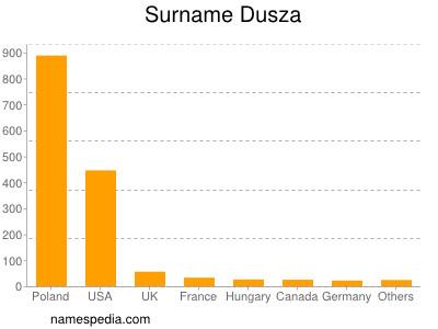 Surname Dusza
