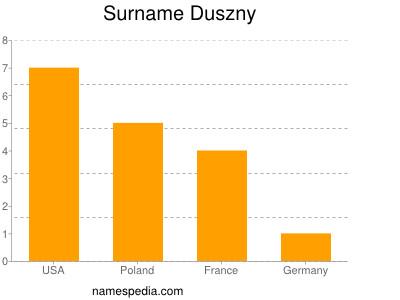 Surname Duszny