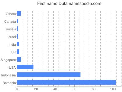 Given name Duta