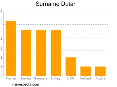 Surname Dutar