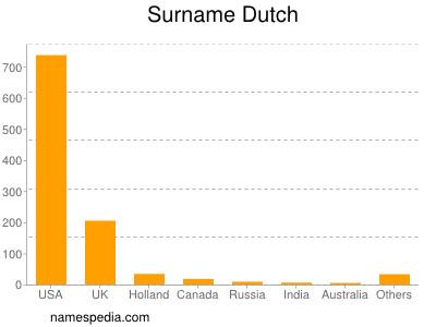 Surname Dutch