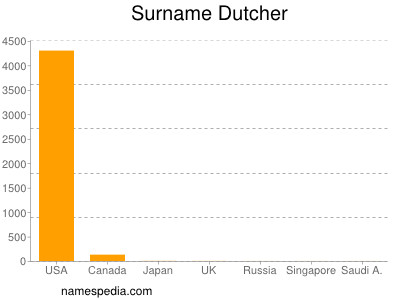 Surname Dutcher