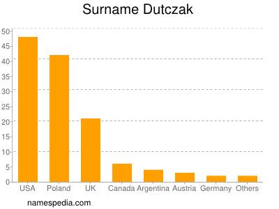 Surname Dutczak