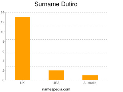 Surname Dutiro