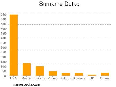 Surname Dutko