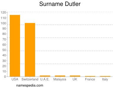 Surname Dutler