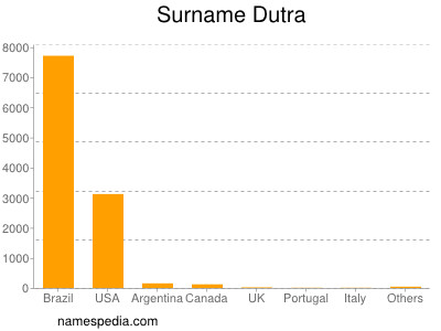 Surname Dutra