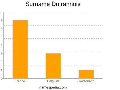 Surname Dutrannois