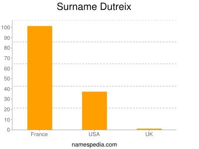 Surname Dutreix