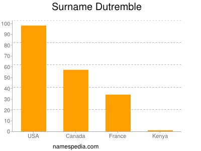 Surname Dutremble