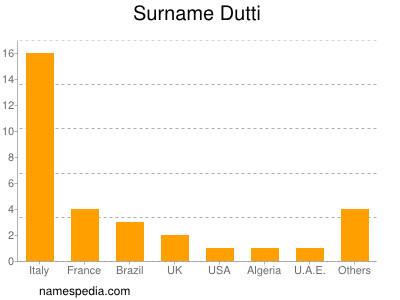 Surname Dutti