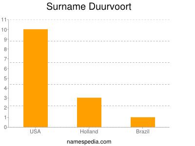 Surname Duurvoort