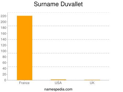 Surname Duvallet