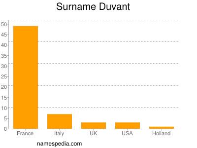 Surname Duvant