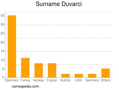Surname Duvarci