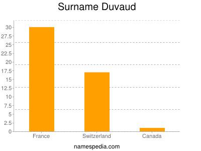 Surname Duvaud