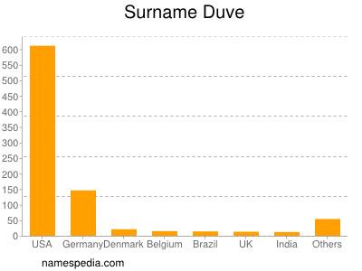 Surname Duve