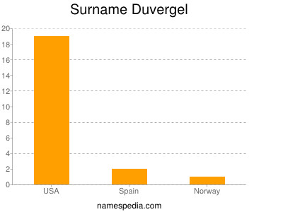 Surname Duvergel