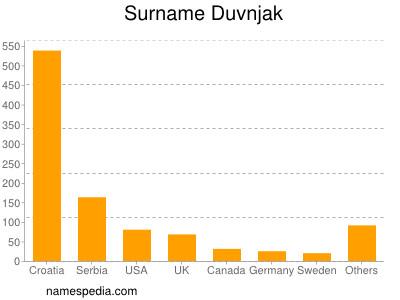 Surname Duvnjak