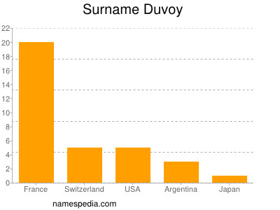 Surname Duvoy