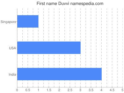 Given name Duvvi