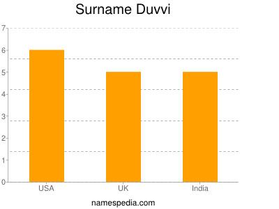 Surname Duvvi