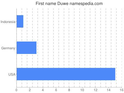 Given name Duwe