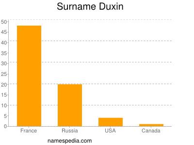 Surname Duxin