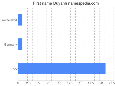 Given name Duyanh