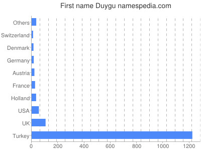 Given name Duygu