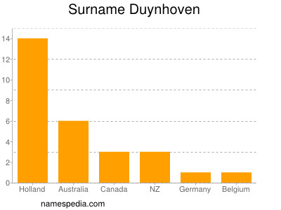 Surname Duynhoven