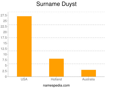 Surname Duyst