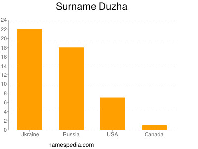 Surname Duzha