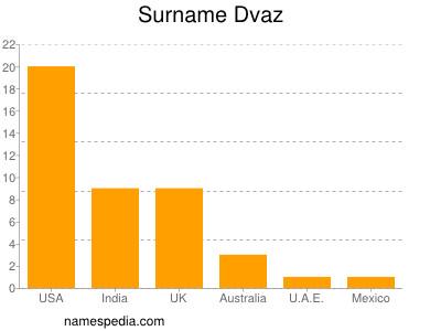 Surname Dvaz
