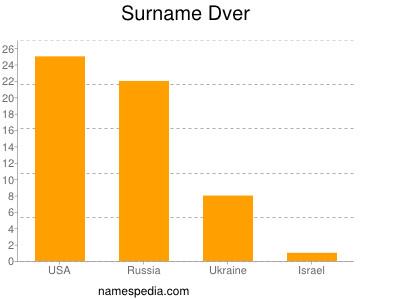 Surname Dver