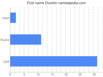 Given name Dvorkin
