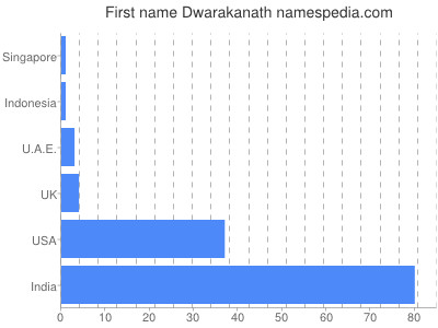 Given name Dwarakanath