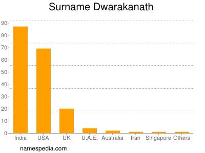 Surname Dwarakanath