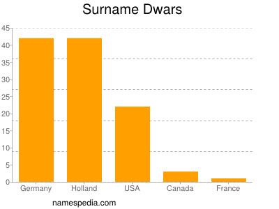 Surname Dwars