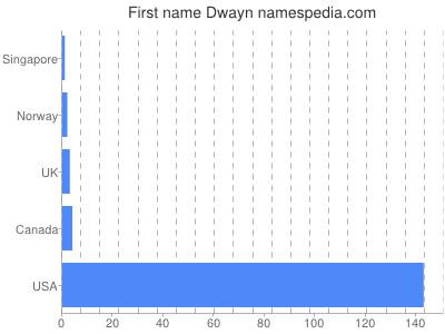 Given name Dwayn
