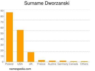 Surname Dworzanski