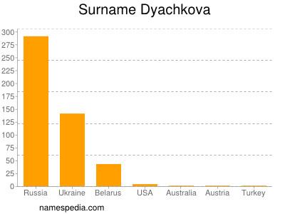 Surname Dyachkova