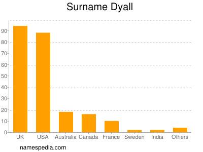 Surname Dyall