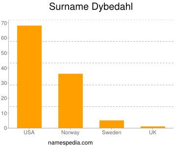 Surname Dybedahl