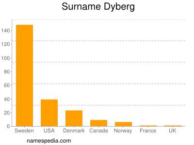 Surname Dyberg