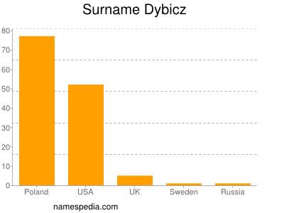 Surname Dybicz