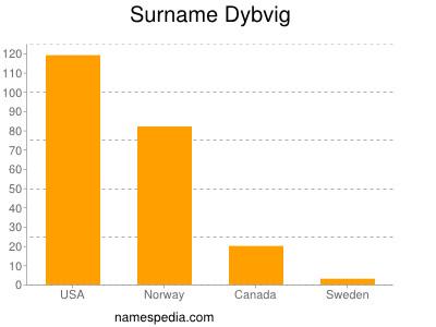 Surname Dybvig