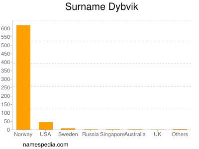 Surname Dybvik