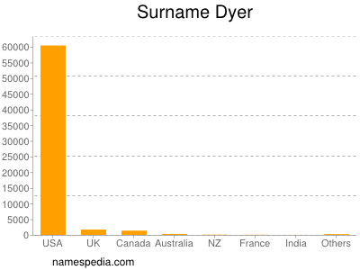 Surname Dyer