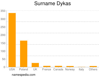 Surname Dykas